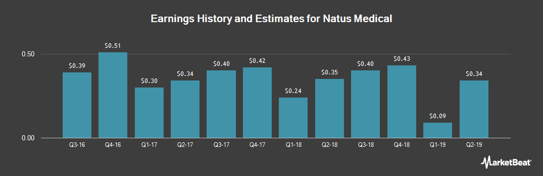 Earnings by Quarter for Natus Medical (NASDAQ:BABY)