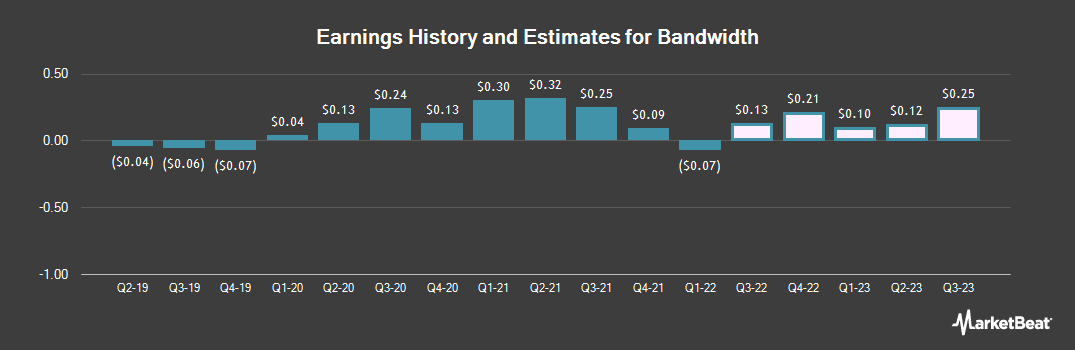 Earnings by Quarter for Bandwidth (NASDAQ:BAND)