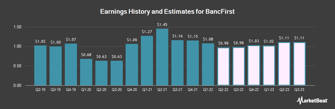 Earnings by Quarter for BancFirst (NASDAQ:BANF)