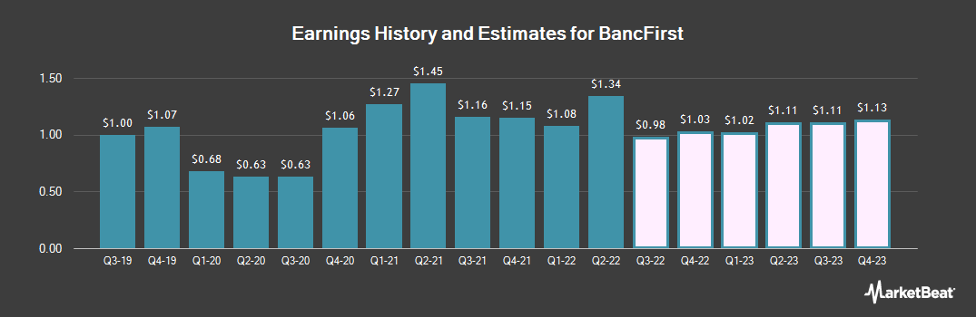 Earnings by Quarter for BancFirst Corporation (NASDAQ:BANF)