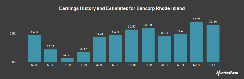 Earnings by Quarter for Bancorp Rhode Island (NASDAQ:BARI)