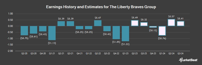 Earnings by Quarter for Liberty Media (NASDAQ:BATRK)