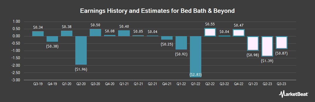 Earnings by Quarter for Bed Bath & Beyond (NASDAQ:BBBY)