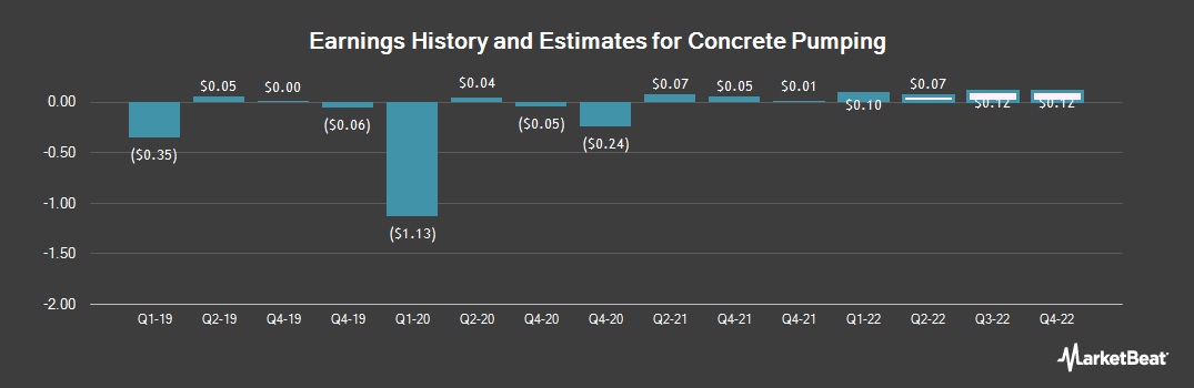 Earnings by Quarter for Concrete Pumping (NASDAQ:BBCP)