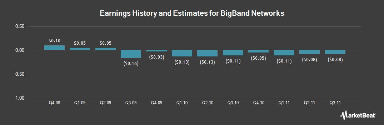 Earnings by Quarter for BigBand Networks (NASDAQ:BBND)