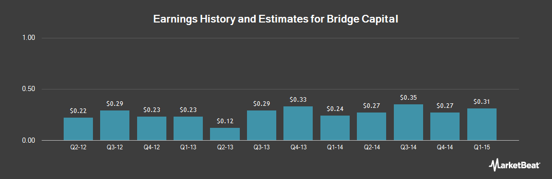Earnings by Quarter for Bridge Capital Holdings (NASDAQ:BBNK)