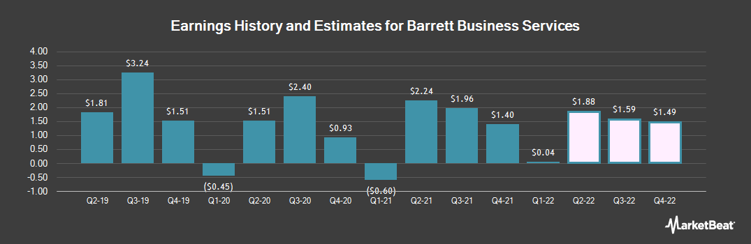 Earnings by Quarter for Barrett Business Services (NASDAQ:BBSI)