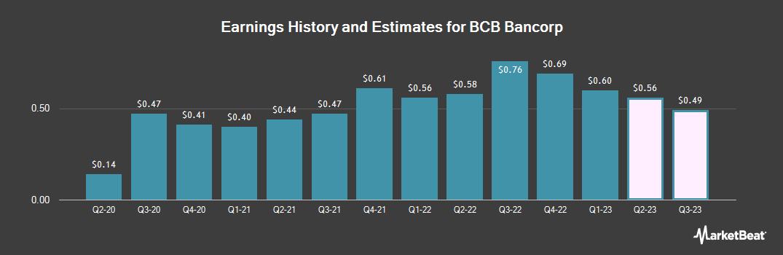 Earnings by Quarter for BCB Bancorp, Inc. (NJ) (NASDAQ:BCBP)