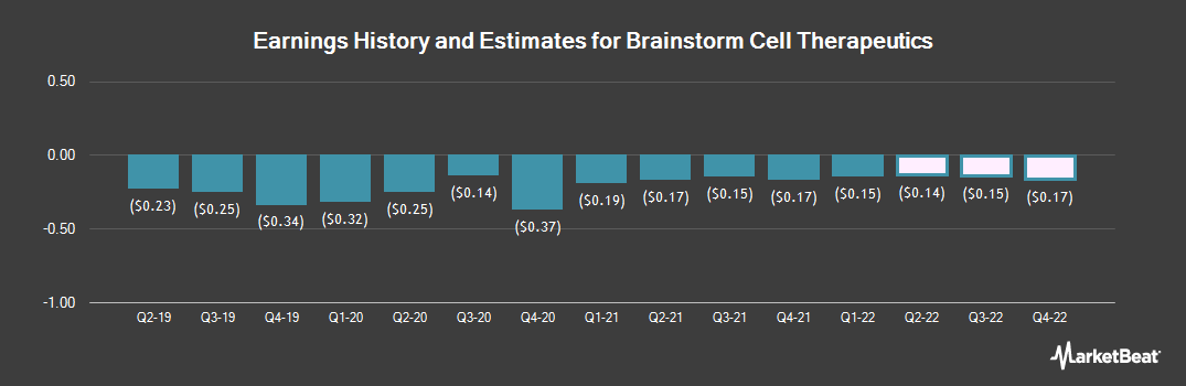 Earnings by Quarter for Brainstorm Cell Therapeutics (NASDAQ:BCLI)