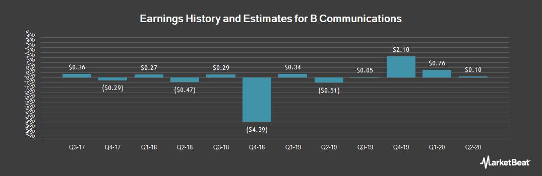 Earnings by Quarter for B Communications (NASDAQ:BCOM)