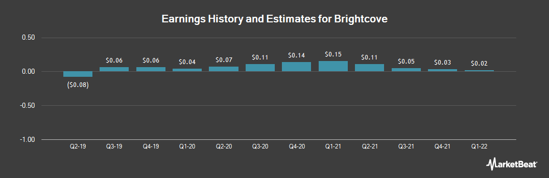 Earnings by Quarter for Brightcove (NASDAQ:BCOV)