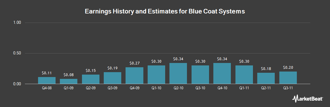 Earnings by Quarter for Blue Coat Systems (NASDAQ:BCSI)