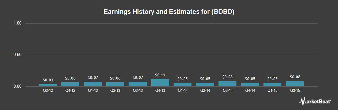 Earnings by Quarter for Boulder Brands (NASDAQ:BDBD)