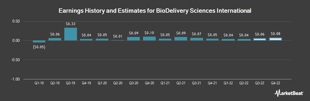 Earnings by Quarter for BioDelivery Sciences International (NASDAQ:BDSI)