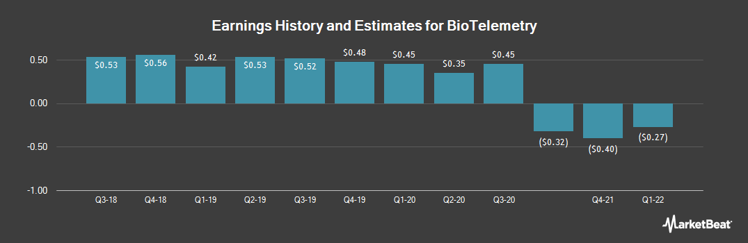Earnings by Quarter for BioTelemetry (NASDAQ:BEAT)
