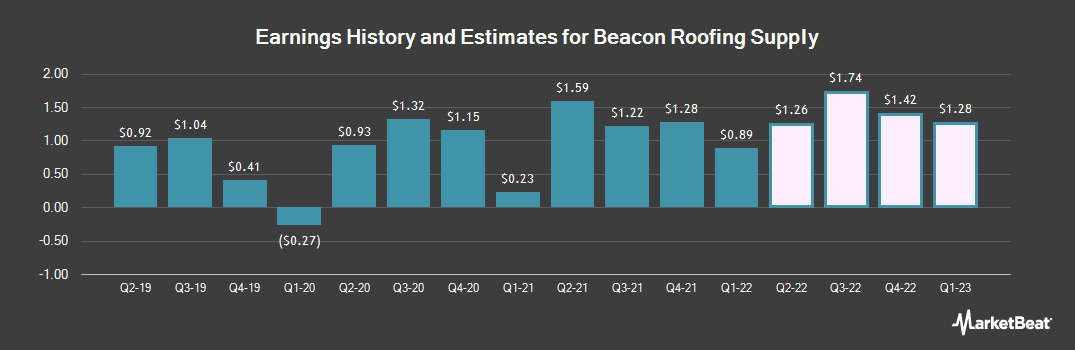 Earnings by Quarter for Beacon Roofing Supply (NASDAQ:BECN)