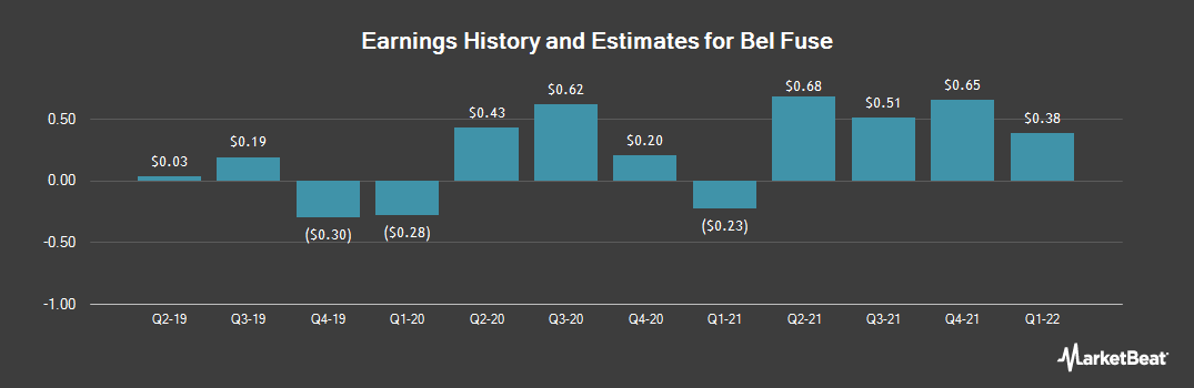 Earnings by Quarter for Bel Fuse (NASDAQ:BELFA)