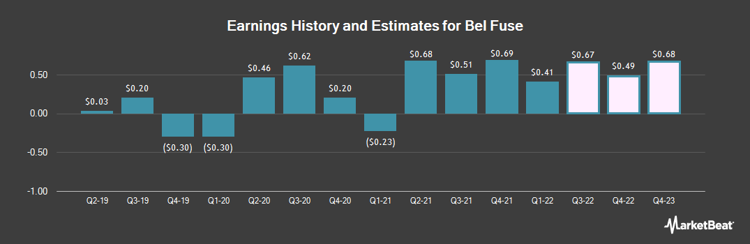 Earnings by Quarter for Bel Fuse (NASDAQ:BELFB)
