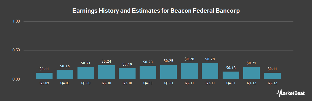 Earnings by Quarter for Beacon Federal Bancorp (NASDAQ:BFED)