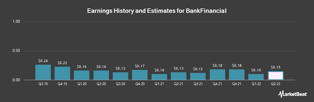 Earnings by Quarter for BankFinancial (NASDAQ:BFIN)