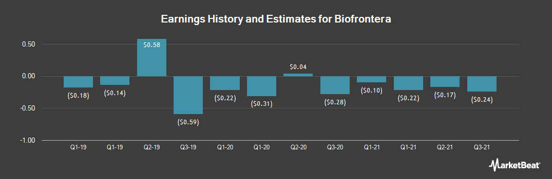 Earnings by Quarter for Biofrontera (NASDAQ:BFRA)
