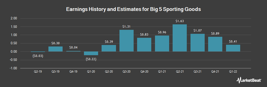Earnings by Quarter for Big 5 Sporting Goods Corporation (NASDAQ:BGFV)