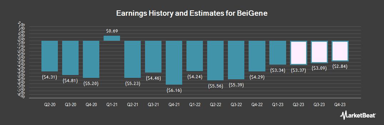 Earnings by Quarter for Beigene Ltd (NASDAQ:BGNE)