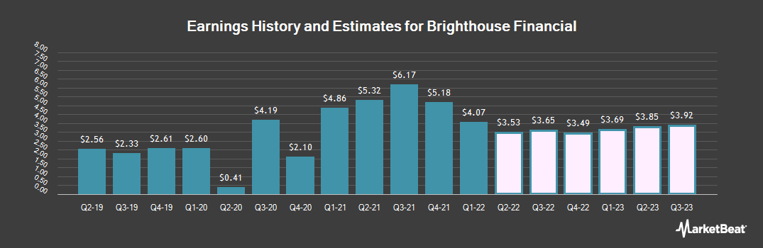 Earnings by Quarter for Brighthouse Financial (NASDAQ:BHF)