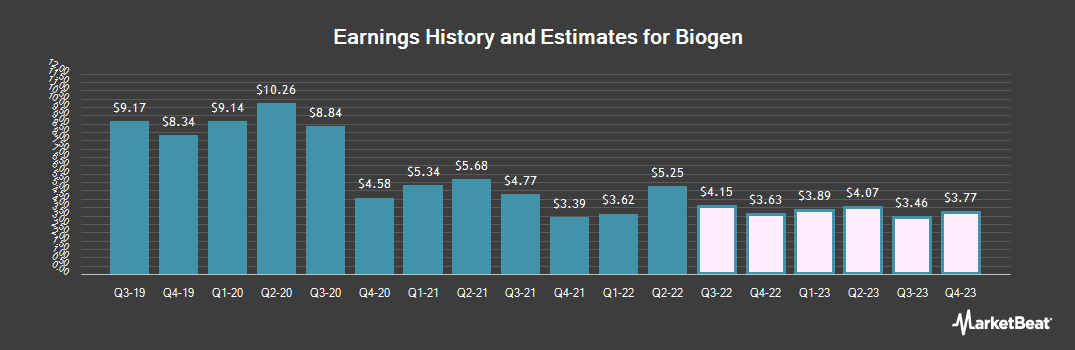 Earnings by Quarter for Biogen (NASDAQ:BIIB)