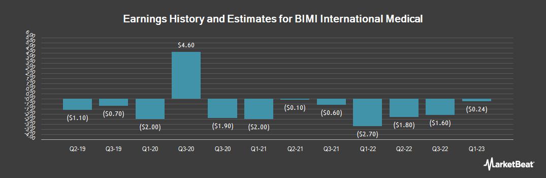 Earnings by Quarter for NF Energy Saving (NASDAQ:BIMI)