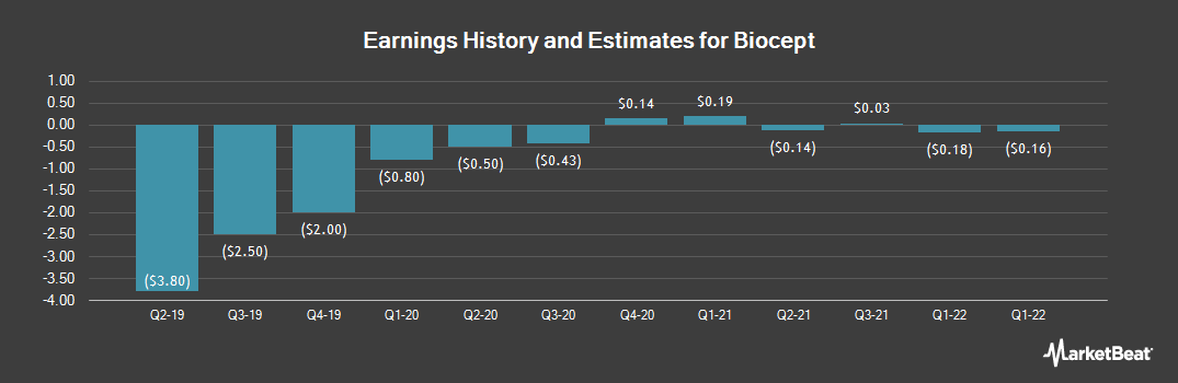 Earnings by Quarter for Biocept (NASDAQ:BIOC)