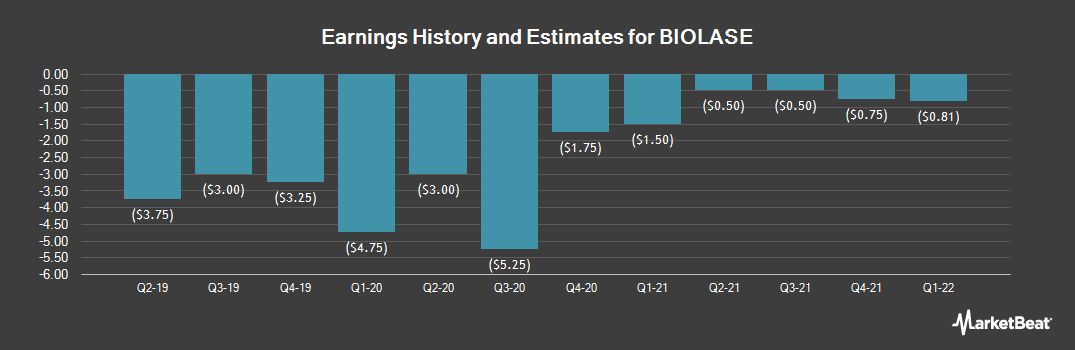 Earnings by Quarter for BIOLASE (NASDAQ:BIOL)