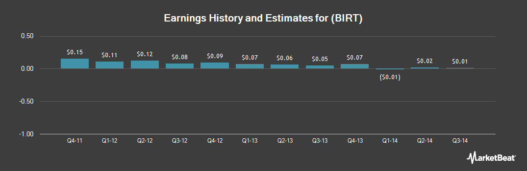 Earnings by Quarter for Actuate (NASDAQ:BIRT)