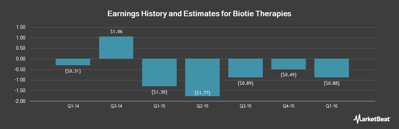 Earnings by Quarter for Biotie Therapies Corp (NASDAQ:BITI)