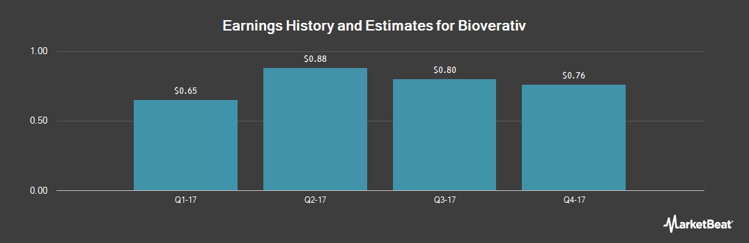 Earnings by Quarter for Bioverativ (NASDAQ:BIVV)