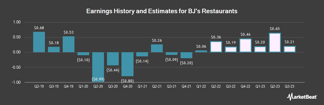 Earnings by Quarter for BJ`s Restaurants (NASDAQ:BJRI)