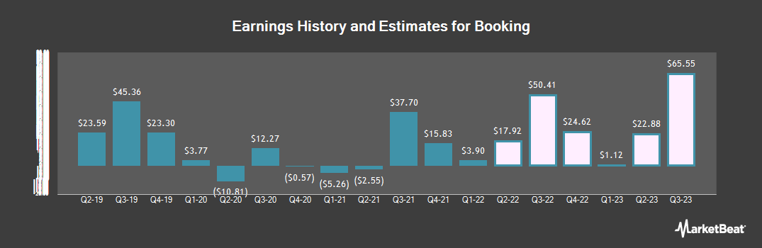 Earnings by Quarter for Booking (NASDAQ:BKNG)