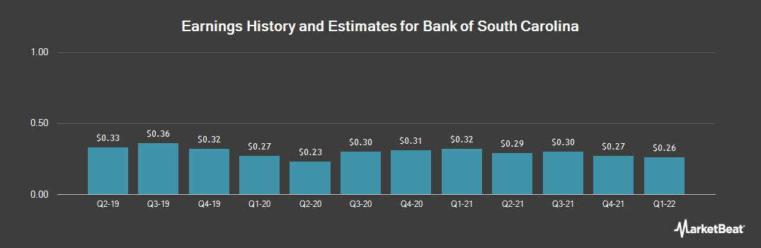 Earnings by Quarter for Bank of South Carolina (NASDAQ:BKSC)