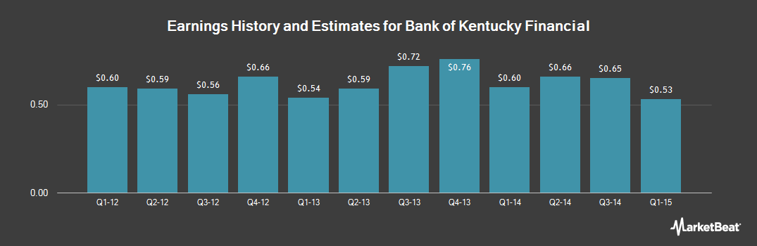Earnings by Quarter for Bank Of Kentucky Financial (NASDAQ:BKYF)