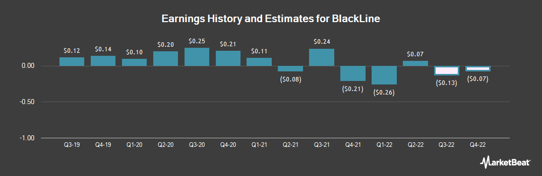 Earnings by Quarter for Blackline (NASDAQ:BL)