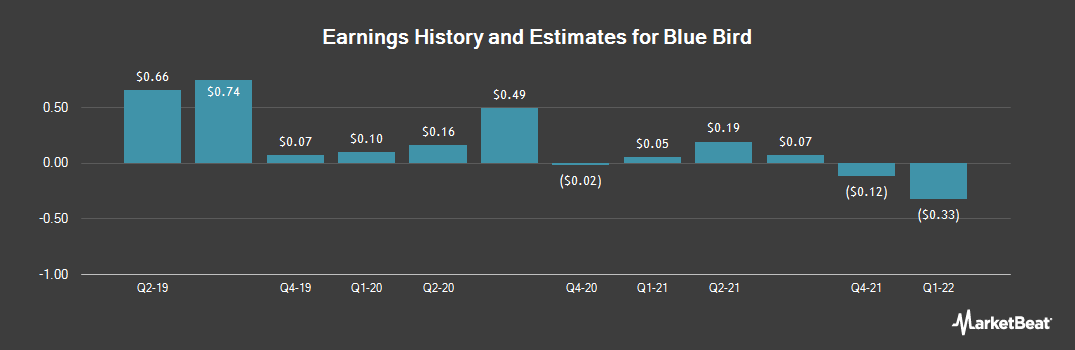 Earnings by Quarter for Blue Bird (NASDAQ:BLBD)