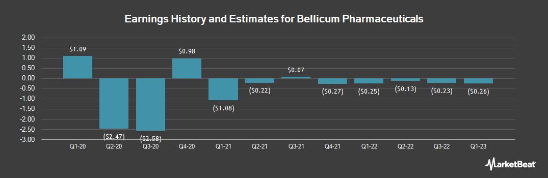 Earnings by Quarter for Bellicum Pharmaceuticals (NASDAQ:BLCM)