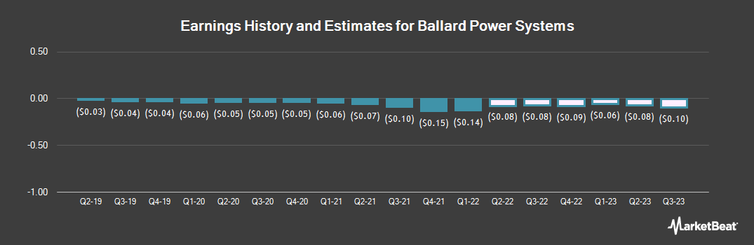 Earnings by Quarter for Ballard Power Systems (NASDAQ:BLDP)