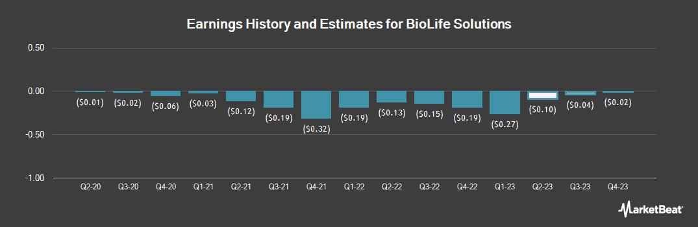 Earnings by Quarter for Biolife Solutions (NASDAQ:BLFS)