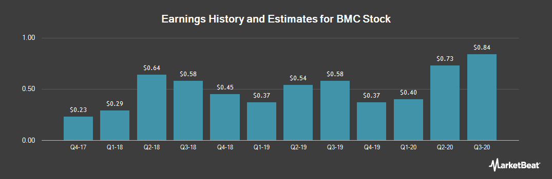 Earnings by Quarter for Building Materials (NASDAQ:BMCH)