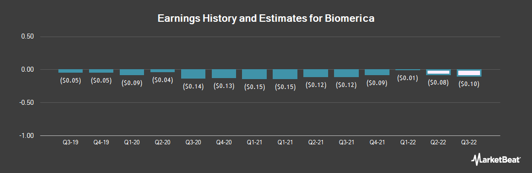 Earnings by Quarter for Biomerica (NASDAQ:BMRA)