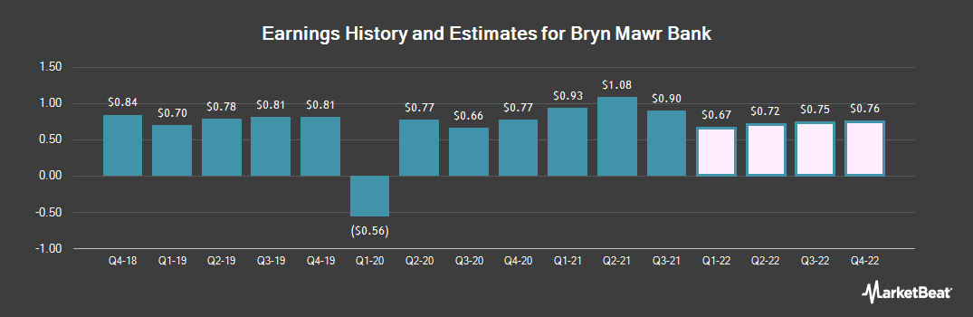 Earnings by Quarter for Bryn Mawr Bank (NASDAQ:BMTC)