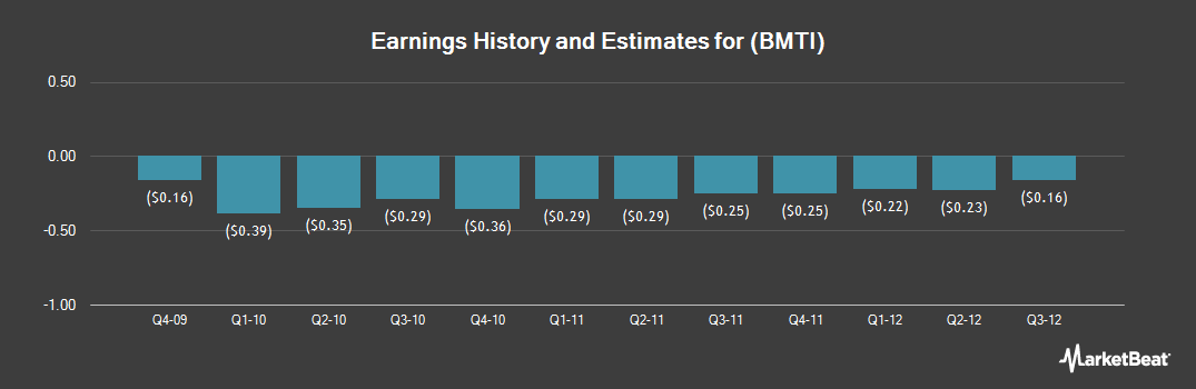 Earnings by Quarter for BioMimetic Therapeutics (NASDAQ:BMTI)