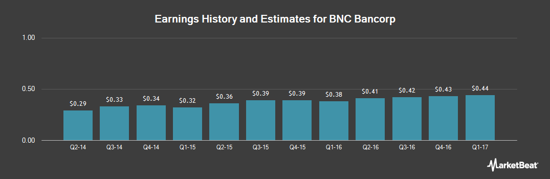 Earnings by Quarter for BNC Bancorp (NASDAQ:BNCN)