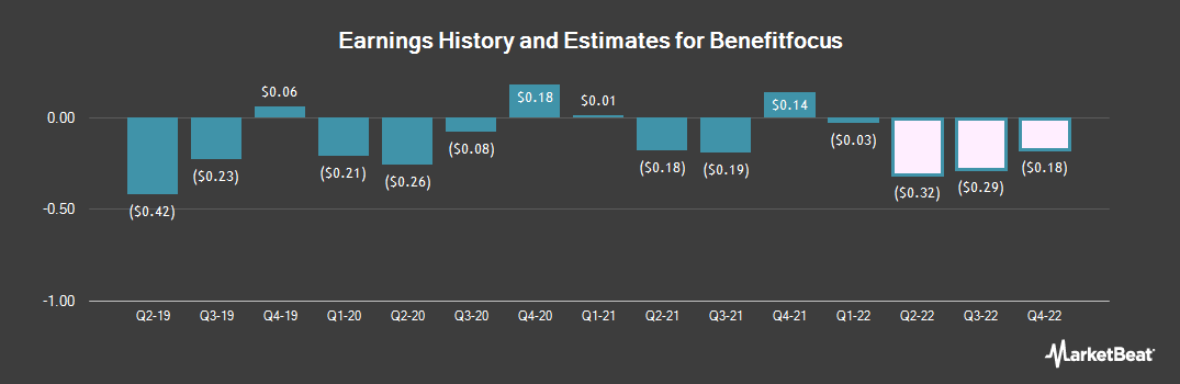 Earnings by Quarter for Benefitfocus (NASDAQ:BNFT)